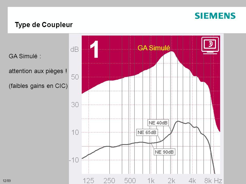 12/89 GI Simulé Type de Coupleur GA Simulé : attention aux pièges ! (faibles gains en CIC) GA Simulé