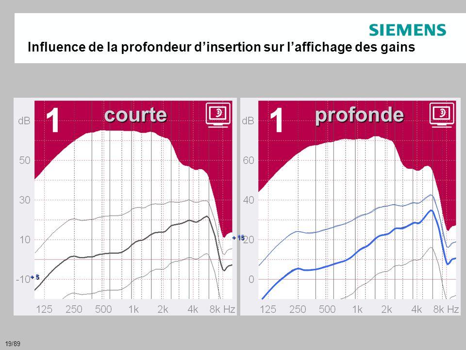 19/89 Influence de la profondeur d'insertion sur l'affichage des gains + 5 + 15 courteprofonde