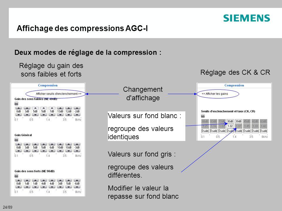 24/89 Affichage des compressions AGC-I Changement d'affichage Deux modes de réglage de la compression : Réglage du gain des sons faibles et forts Régl