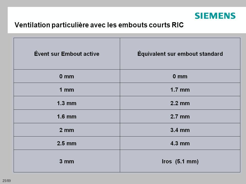 25/89 Ventilation particulière avec les embouts courts RIC