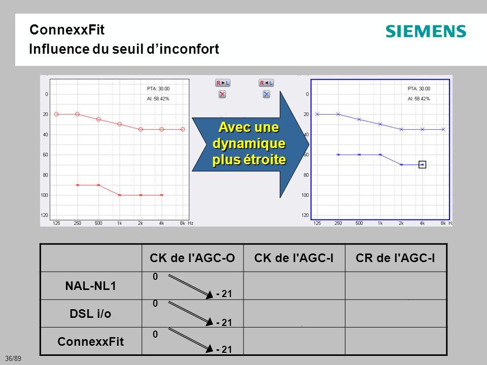 36/89 CK de l'AGC-OCK de l'AGC-ICR de l'AGC-I NAL-NL1 DSL i/o ConnexxFit Avec une dynamique plus étroite 0 0 0 - 21 Influence du seuil d'inconfort Con