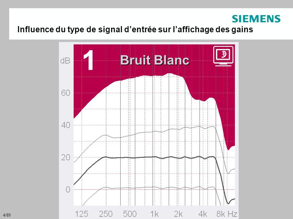 4/89 Influence du type de signal d'entrée sur l'affichage des gains Bruit Blanc
