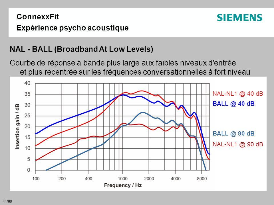 44/89 Expérience psycho acoustique NAL - BALL (Broadband At Low Levels) Courbe de réponse à bande plus large aux faibles niveaux d'entrée et plus rece