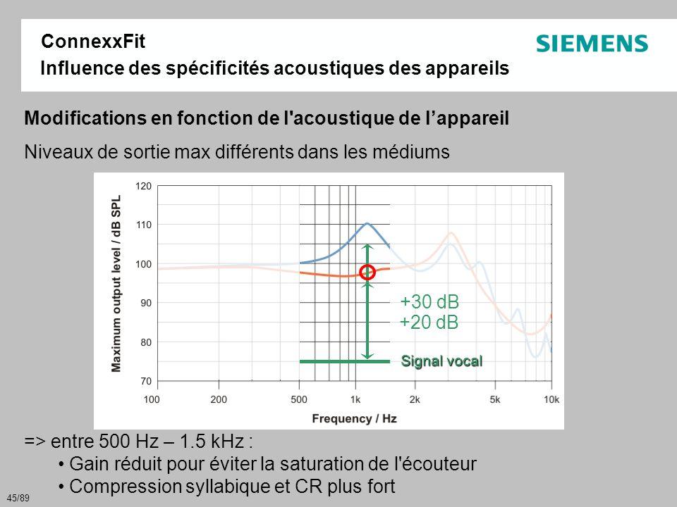 45/89 Influence des spécificités acoustiques des appareils Modifications en fonction de l'acoustique de l'appareil Niveaux de sortie max différents da