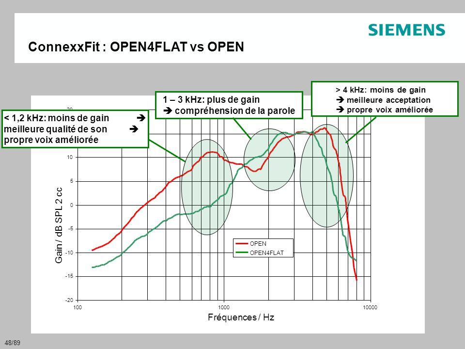 48/89 ConnexxFit : OPEN4FLAT vs OPEN Gain / dB SPL 2 cc Fréquences / Hz < 1,2 kHz: moins de gain  meilleure qualité de son  propre voix améliorée 1