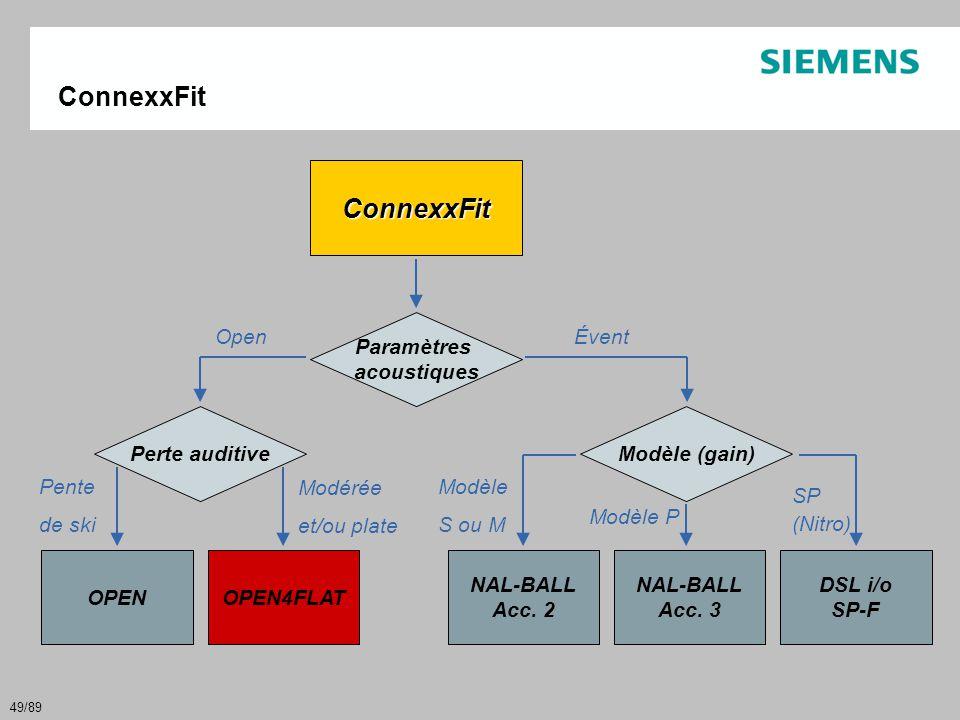 49/89 ConnexxFit ConnexxFit Paramètres acoustiques OpenÉvent Perte auditive OPENOPEN4FLAT Pente de ski Modérée et/ou plate NAL-BALL Acc. 2 Modèle (gai