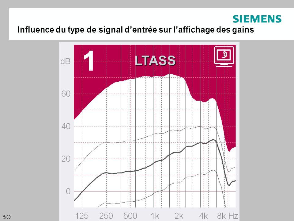 6/89 1001k 30 35 40 45 50 55 60 65 70 Fréquence (Hz) Niveau 1/3 d octave (dB) LTASS @ 65 dB 500 4k moyenne - 15 dB Signal de test : ISTS Signal de test : Bruit Blanc Traitement de la Parole et du Bruit Importance du choix du signal de test pour les mesures d adaptation in vivo ou les contrôles des courbes d appareillage au coupleur 2cc : • Toutes les cibles sont calculées avec LTASS, (spectre moyen de parole sur le long terme) • Si on utilise un affichage en bruit blanc, comme il a plus d énergie dans les aigus que le LTASS, l AGC-I appliquera moins de gain HF que sur un LTASS • Tout signal autre que LTASS & ISTS affichera un déficit de gain sur les HF.