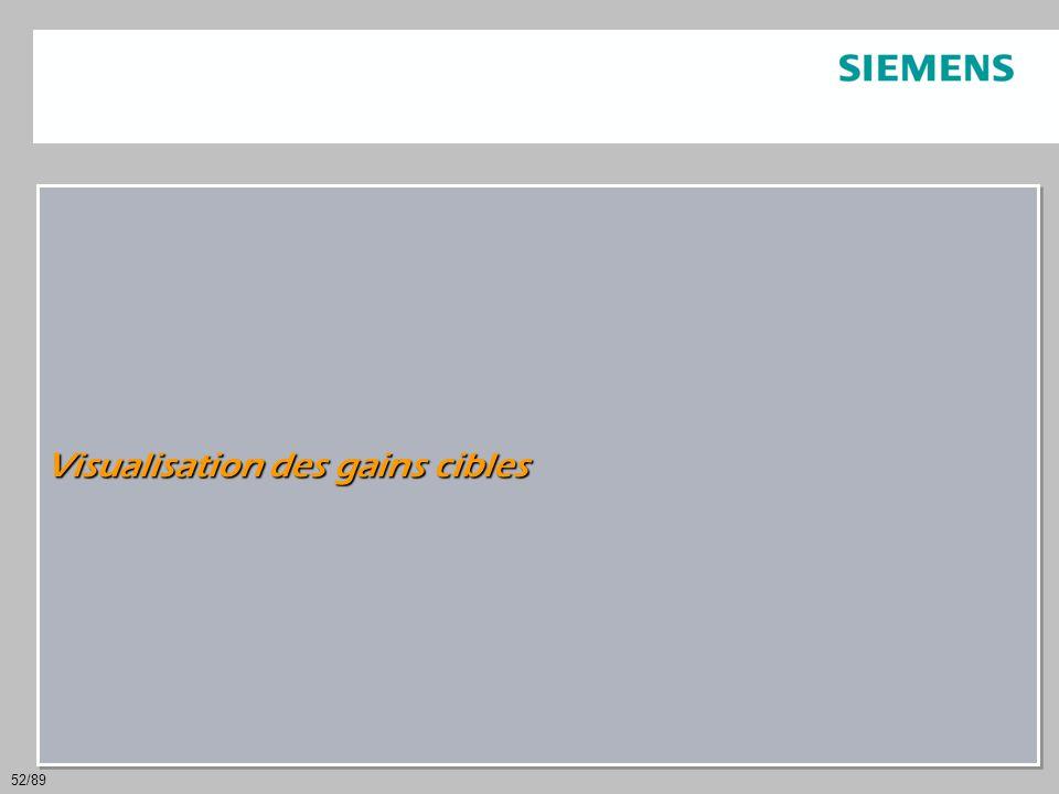 52/89 Visualisation des gains cibles