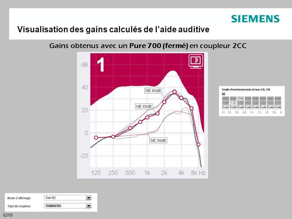 62/89 Visualisation des gains calculés de l'aide auditive Gains obtenus avec un Pure 700 (fermé) en coupleur 2CC