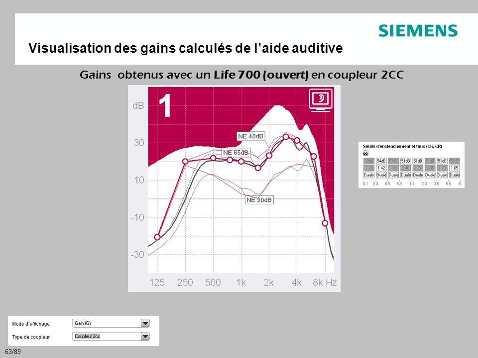 63/89 Gains obtenus avec un Life 700 (ouvert) en coupleur 2CC Visualisation des gains calculés de l'aide auditive