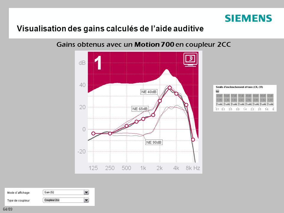 64/89 Gains obtenus avec un Motion 700 en coupleur 2CC Visualisation des gains calculés de l'aide auditive