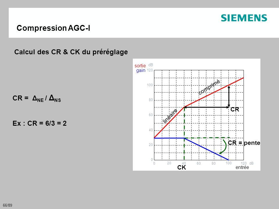 66/89 Compression AGC-I Calcul des CR & CK du préréglage 120 100 80 60 40 20 0 dB 0 20 40 60 80 100 120 dB gain sortie CK CR entrée linéaire comprimé