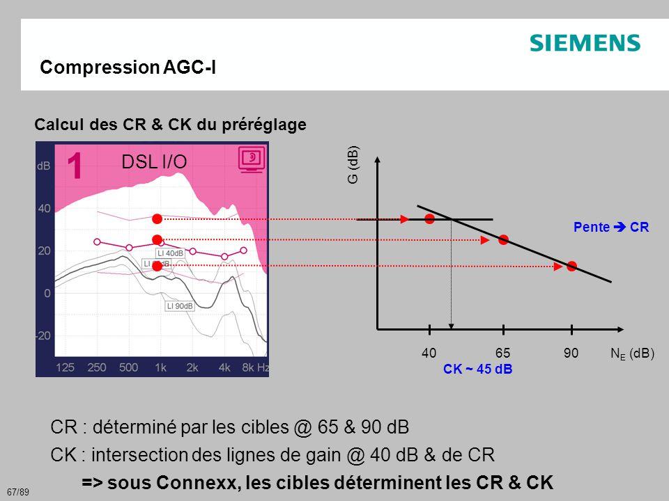 67/89 Compression AGC-I CR : déterminé par les cibles @ 65 & 90 dB CK : intersection des lignes de gain @ 40 dB & de CR => sous Connexx, les cibles dé