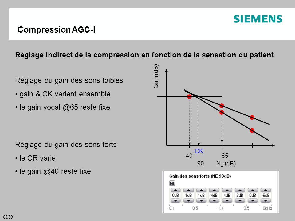 68/89 40 65 90 N E (dB) Gain (dB) CK Compression AGC-I Réglage indirect de la compression en fonction de la sensation du patient Réglage du gain des s