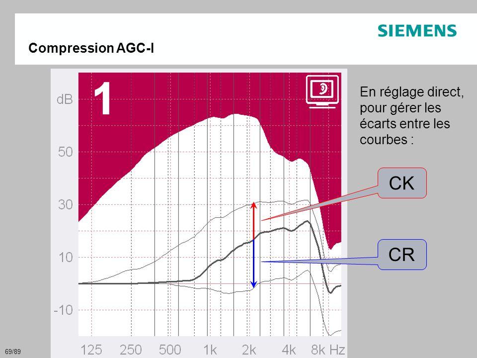 69/89 Compression AGC-I CK CR En réglage direct, pour gérer les écarts entre les courbes :