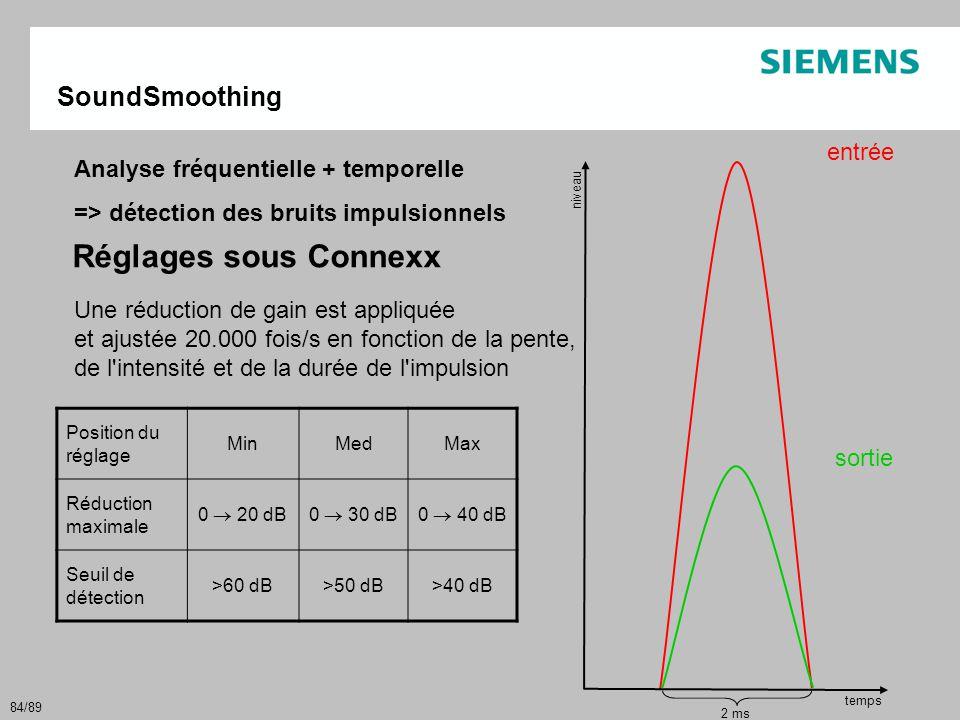 84/89 Analyse fréquentielle + temporelle => détection des bruits impulsionnels Une réduction de gain est appliquée et ajustée 20.000 fois/s en fonctio