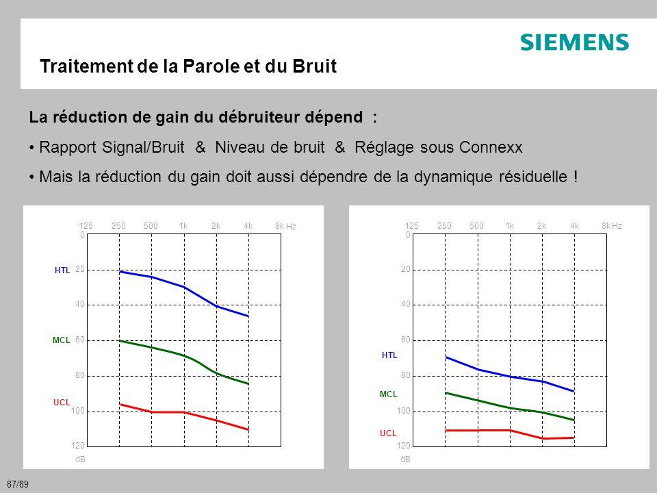 87/89 Traitement de la Parole et du Bruit La réduction de gain du débruiteur dépend : • Rapport Signal/Bruit & Niveau de bruit & Réglage sous Connexx