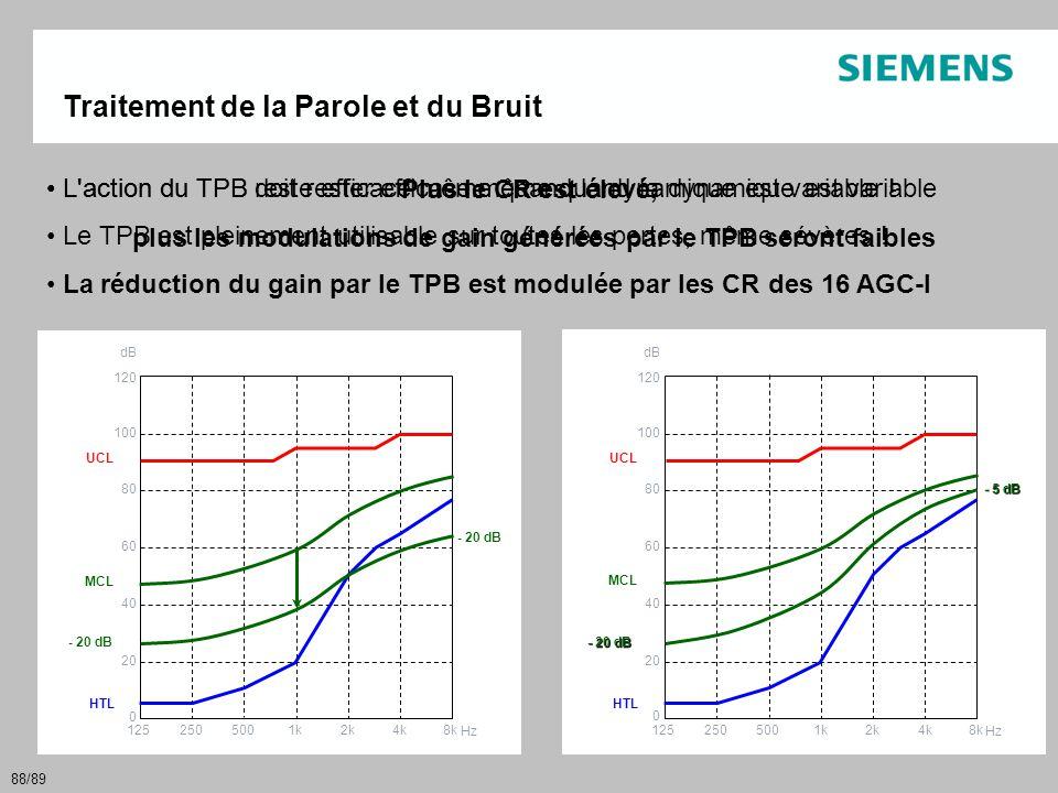 88/89 La solution : la compression vient après le traitement du signal TPBAGCMICHP 1252505001k2k4k8k 120 100 80 60 40 20 0 Hz dB HTL UCL MCL Traitemen