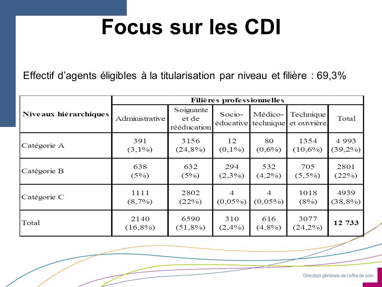 Direction générale de l'offre de soin Focus sur les CDI Effectif d'agents éligibles à la titularisation par niveau et filière : 69,3%