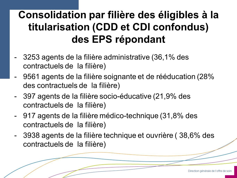 Direction générale de l'offre de soin Consolidation par filière des éligibles à la titularisation (CDD et CDI confondus) des EPS répondant -3253 agents de la filière administrative (36,1% des contractuels de la filière) -9561 agents de la filière soignante et de rééducation (28% des contractuels de la filière) -397 agents de la filière socio-éducative (21,9% des contractuels de la filière) -917 agents de la filière médico-technique (31,8% des contractuels de la filière) -3938 agents de la filière technique et ouvrière ( 38,6% des contractuels de la filière)