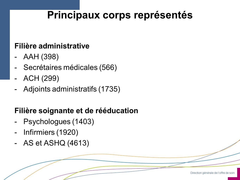 Direction générale de l'offre de soin Principaux corps représentés Filière administrative -AAH (398) -Secrétaires médicales (566) -ACH (299) -Adjoints administratifs (1735) Filière soignante et de rééducation -Psychologues (1403) -Infirmiers (1920) -AS et ASHQ (4613)