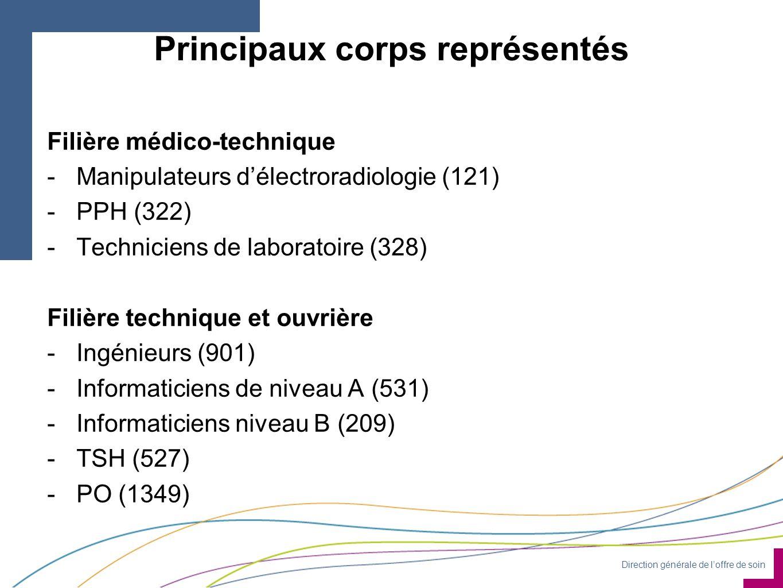 Direction générale de l'offre de soin Principaux corps représentés Filière médico-technique -Manipulateurs d'électroradiologie (121) -PPH (322) -Techniciens de laboratoire (328) Filière technique et ouvrière -Ingénieurs (901) -Informaticiens de niveau A (531) -Informaticiens niveau B (209) -TSH (527) -PO (1349)