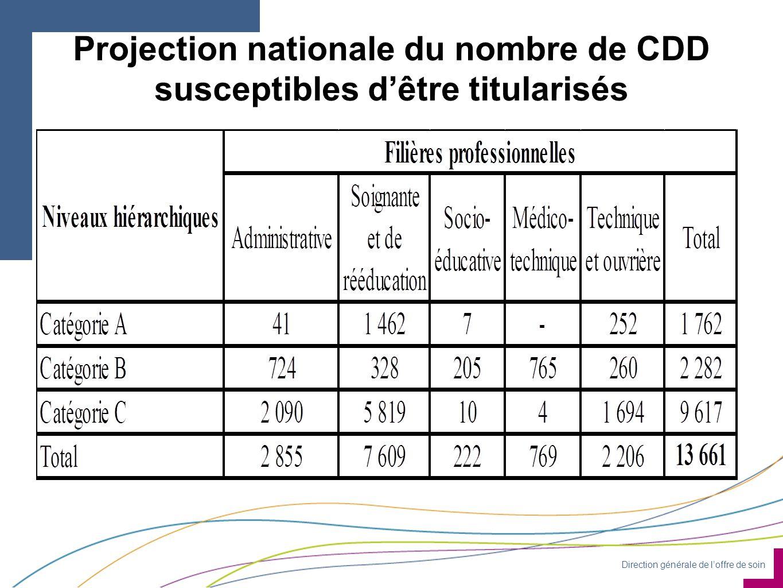 Direction générale de l'offre de soin Projection nationale du nombre de CDD susceptibles d'être titularisés