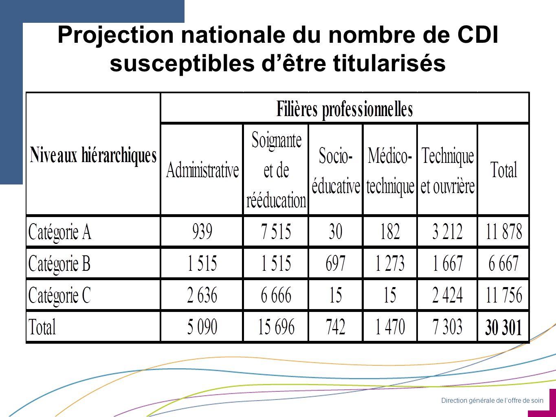 Direction générale de l'offre de soin Projection nationale du nombre de CDI susceptibles d'être titularisés