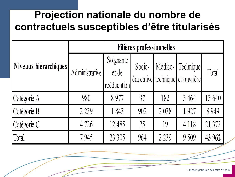 Direction générale de l'offre de soin Projection nationale du nombre de contractuels susceptibles d'être titularisés