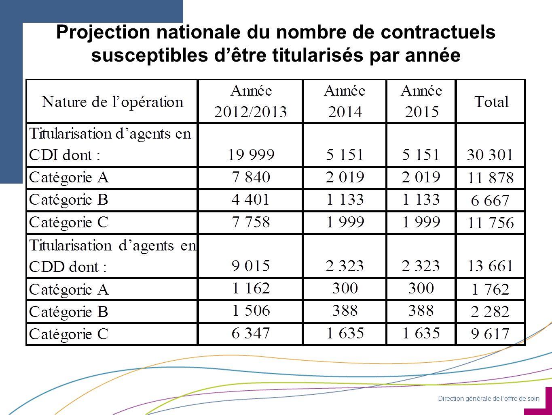 Direction générale de l'offre de soin Projection nationale du nombre de contractuels susceptibles d'être titularisés par année