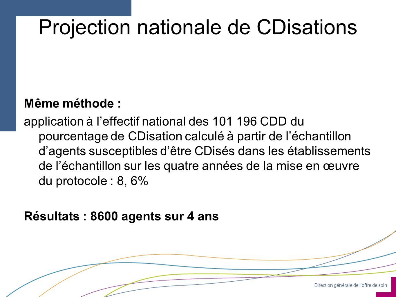 Direction générale de l'offre de soin Projection nationale de CDisations Même méthode : application à l'effectif national des 101 196 CDD du pourcentage de CDisation calculé à partir de l'échantillon d'agents susceptibles d'être CDisés dans les établissements de l'échantillon sur les quatre années de la mise en œuvre du protocole : 8, 6% Résultats : 8600 agents sur 4 ans