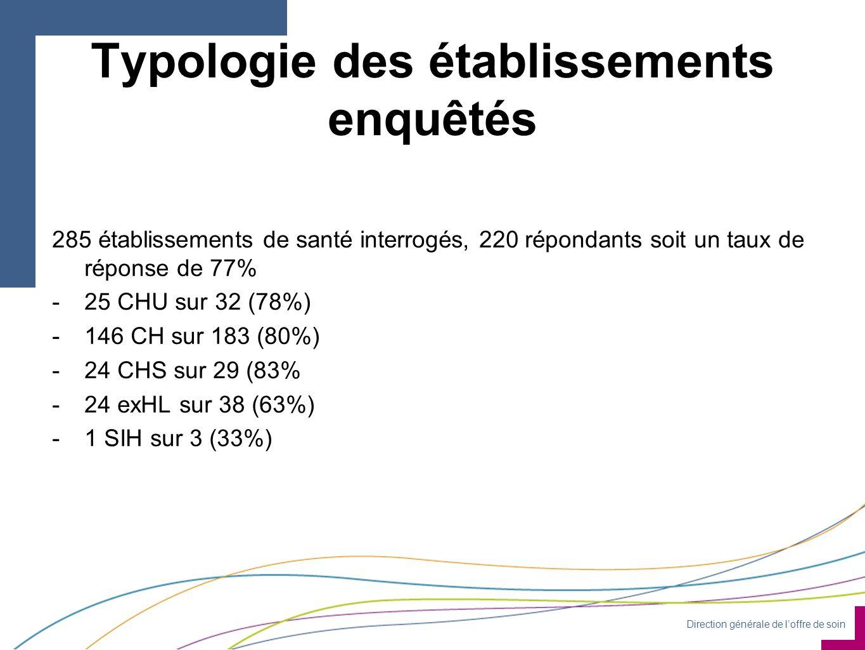 Direction générale de l'offre de soin Typologie des établissements enquêtés 285 établissements de santé interrogés, 220 répondants soit un taux de réponse de 77% -25 CHU sur 32 (78%) -146 CH sur 183 (80%) -24 CHS sur 29 (83% -24 exHL sur 38 (63%) -1 SIH sur 3 (33%)