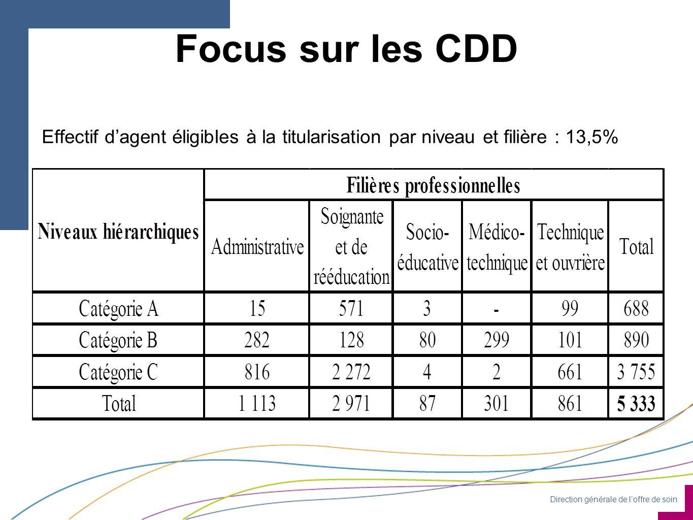 Direction générale de l'offre de soin Focus sur les CDD Effectif d'agent éligibles à la titularisation par niveau et filière : 13,5%
