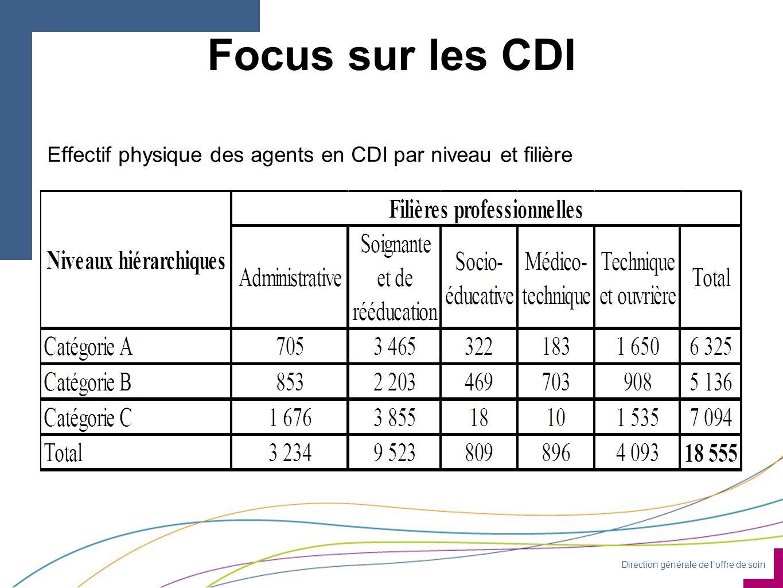 Direction générale de l'offre de soin Focus sur les CDI Effectif physique des agents en CDI par niveau et filière
