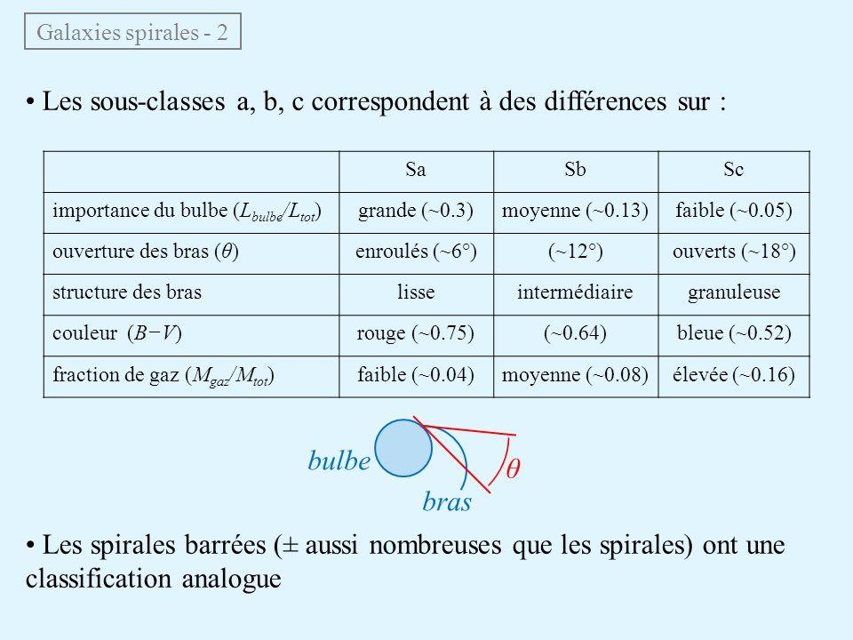 Galaxies spirales - 2 • Les sous-classes a, b, c correspondent à des différences sur : SaSbSc importance du bulbe (L bulbe /L tot )grande (~0.3)moyenn