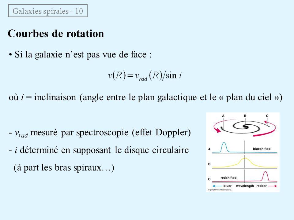 • Si la galaxie n'est pas vue de face : Courbes de rotation Galaxies spirales - 10 où i = inclinaison (angle entre le plan galactique et le « plan du