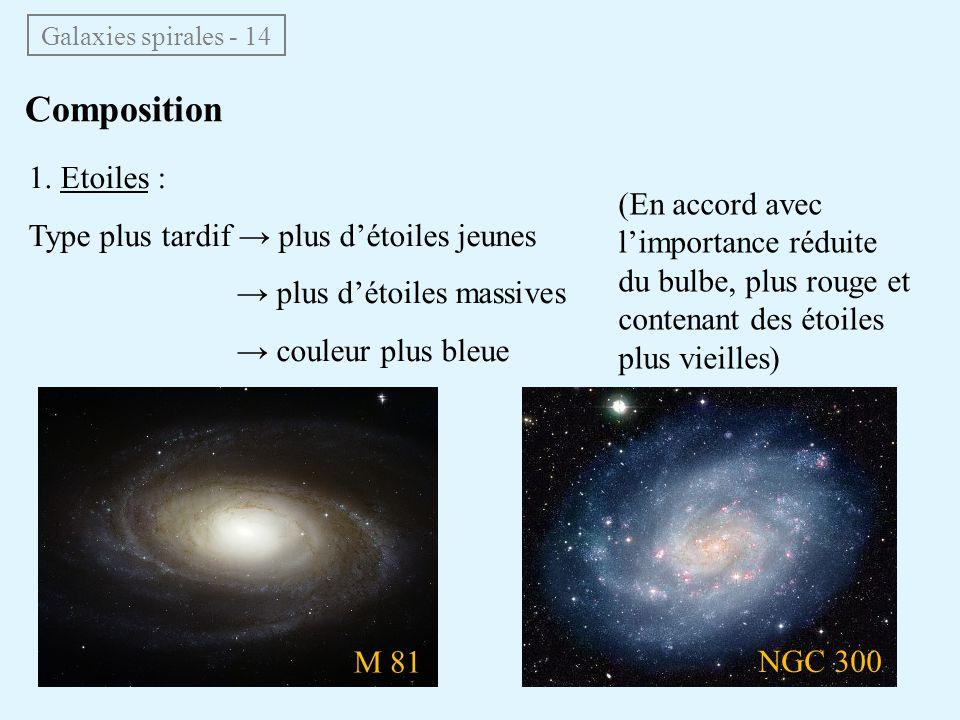 1. Etoiles : Type plus tardif → plus d'étoiles jeunes → plus d'étoiles massives → couleur plus bleue Composition Galaxies spirales - 14 (En accord ave