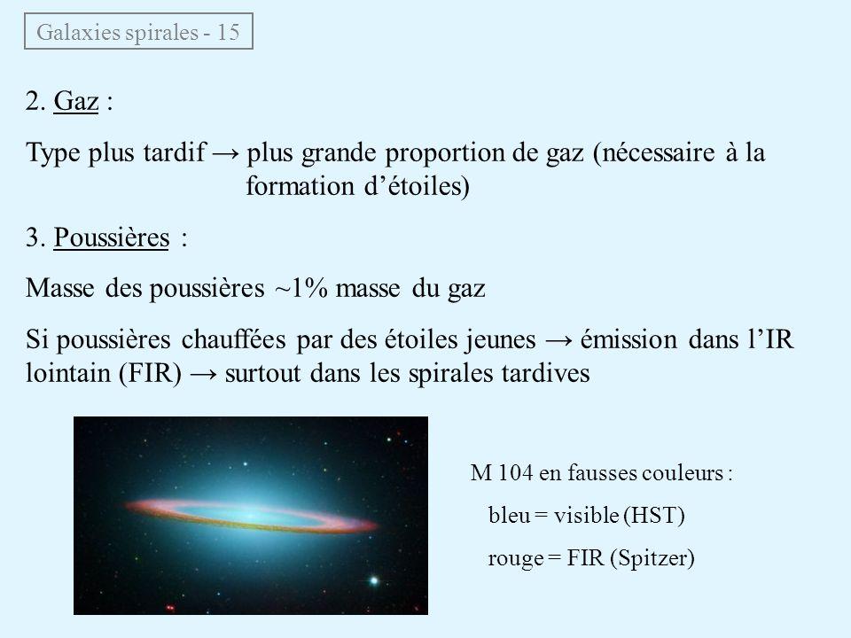 2. Gaz : Type plus tardif → plus grande proportion de gaz (nécessaire à la formation d'étoiles) 3. Poussières : Masse des poussières ~1% masse du gaz