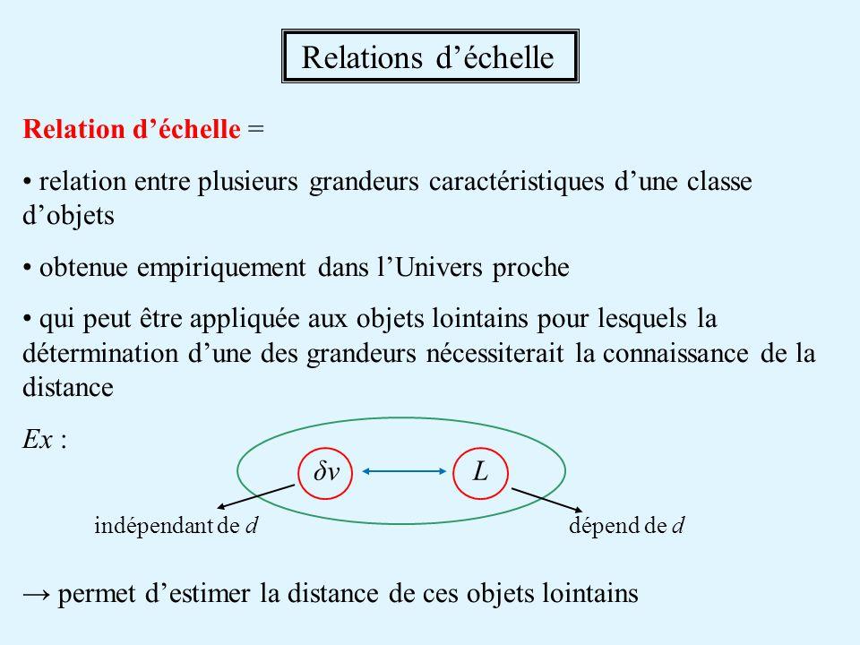 Relation d'échelle = • relation entre plusieurs grandeurs caractéristiques d'une classe d'objets • obtenue empiriquement dans l'Univers proche • qui p