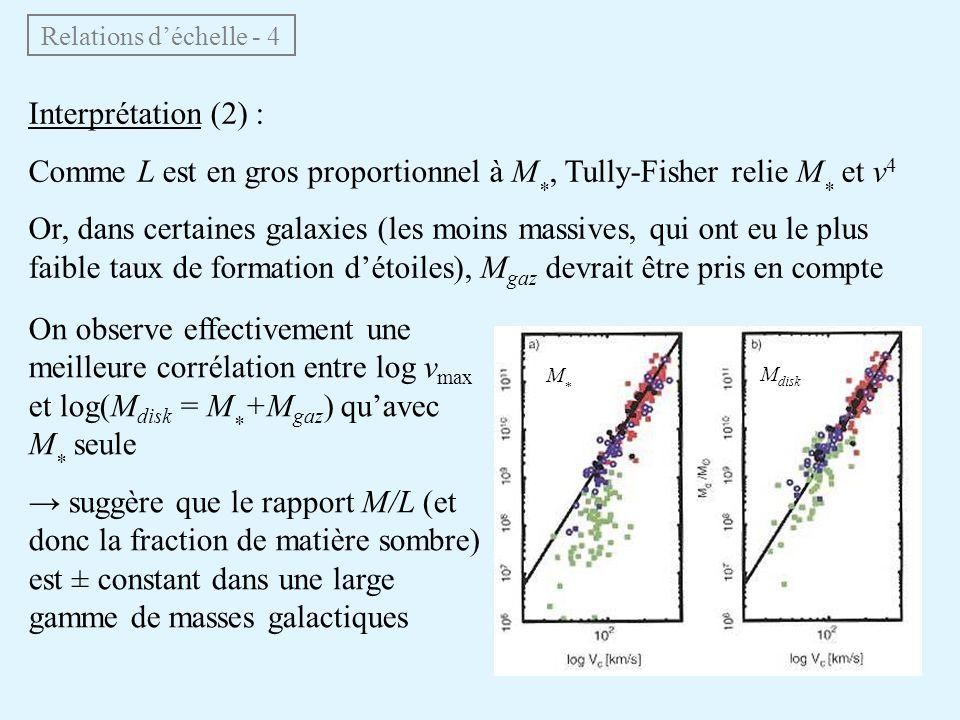 Relations d'échelle - 4 Interprétation (2) : Comme L est en gros proportionnel à M *, Tully-Fisher relie M * et v 4 Or, dans certaines galaxies (les m