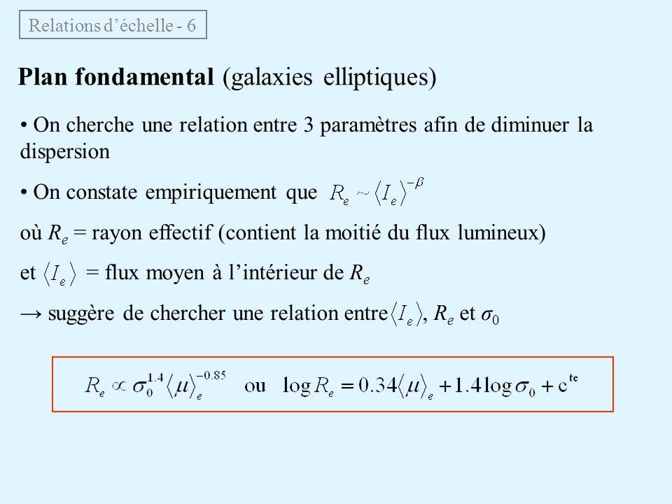 Relations d'échelle - 6 Plan fondamental (galaxies elliptiques) • On cherche une relation entre 3 paramètres afin de diminuer la dispersion • On const