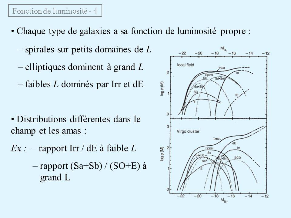 Fonction de luminosité - 4 • Chaque type de galaxies a sa fonction de luminosité propre : – spirales sur petits domaines de L – elliptiques dominent à