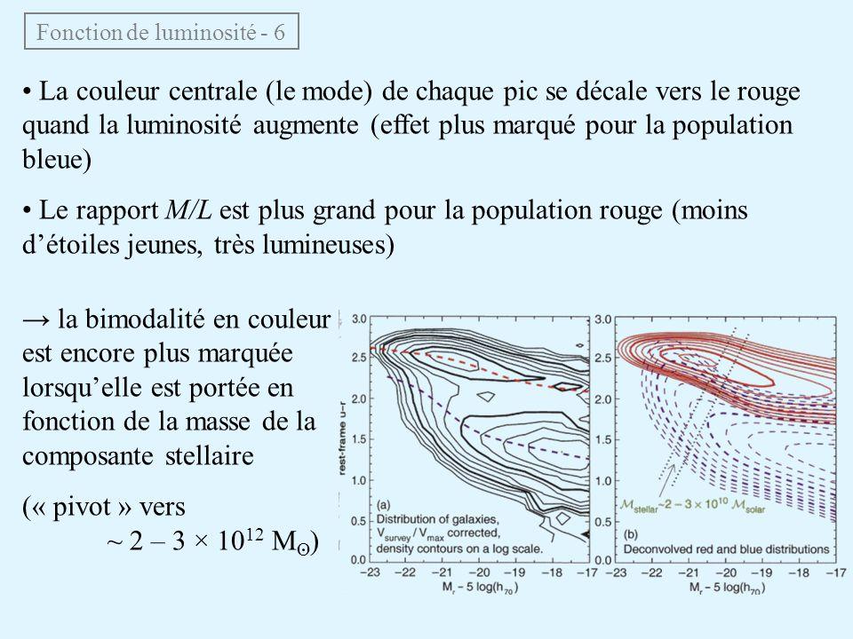 Fonction de luminosité - 6 • La couleur centrale (le mode) de chaque pic se décale vers le rouge quand la luminosité augmente (effet plus marqué pour