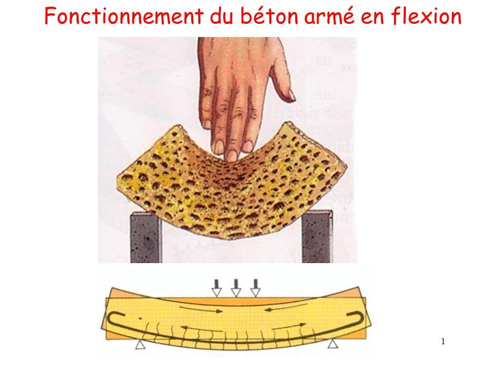 2 Le principe du béton armé en flexion  le béton reprend les efforts de compression  les aciers reprennent les efforts de traction.