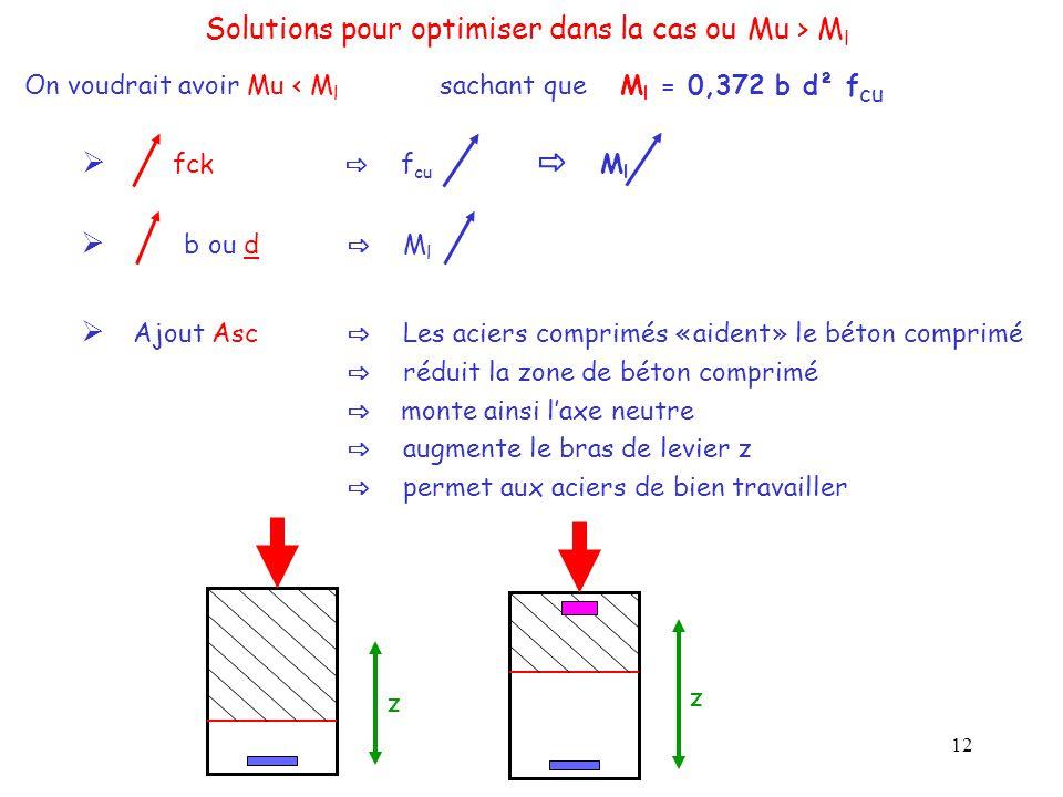 12 Solutions pour optimiser dans la cas ou Mu > M l On voudrait avoir Mu < M l sachant que M l = 0,372 b d² f cu  b ou d ⇨ M l  Ajout Asc ⇨ Les acie