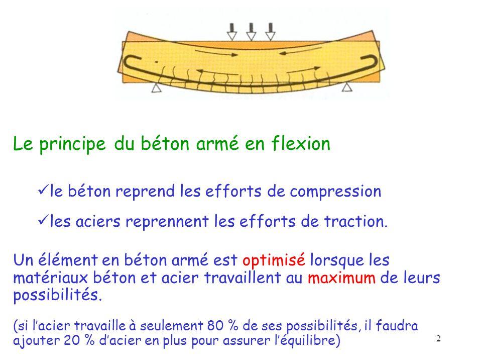 2 Le principe du béton armé en flexion  le béton reprend les efforts de compression  les aciers reprennent les efforts de traction. Un élément en bé