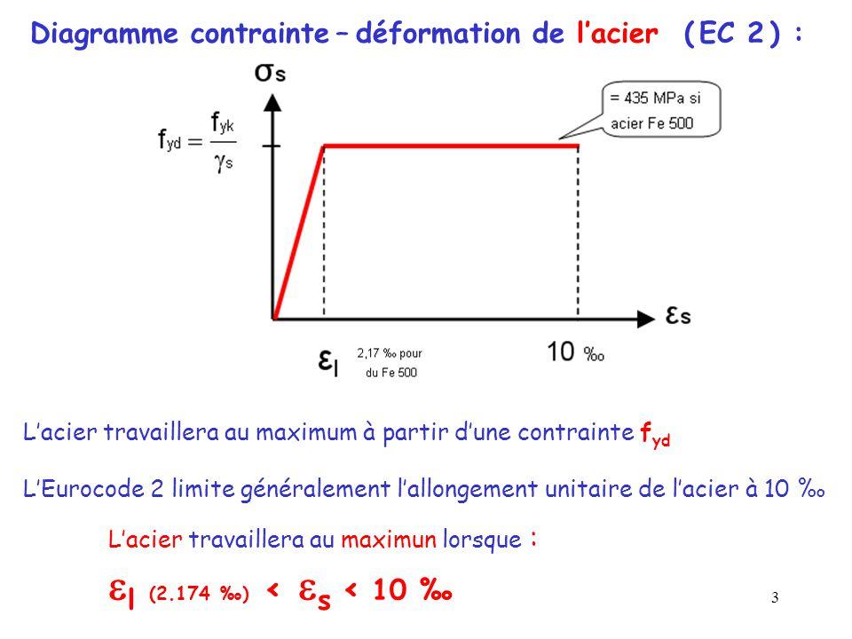 14 L'équation (2) donne : Asc = L'équation (1) donne : Ast = Asc + avec y l = 0.618 d Le règlement impose que la part d'efforts repris par les aciers comprimés ne dépasse pas 40 % de l'effort total, c'est à dire : Il faut : Mu - M l < 0,4 Mu(sinon, on redimensionne la poutre) En présence d'Asc, il faut mettre des cadres tous les 12 Ø des Asc (pour éviter le flambement des aciers comprimés).