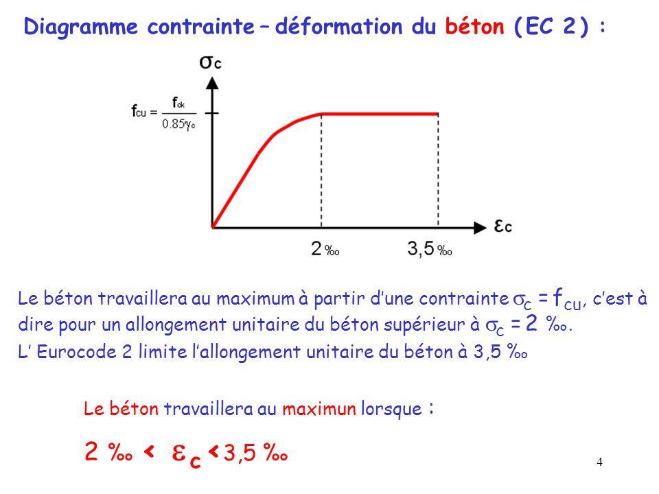 4 Diagramme contrainte – déformation du béton ( EC 2 ) : Le béton travaillera au maximum à partir d'une contrainte  c = f cu, c'est à dire pour un al