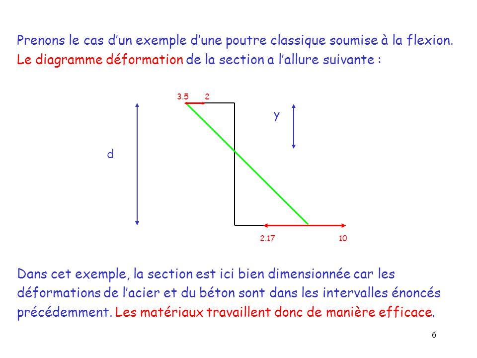 7 Théorème de Thalès : 3,5/y l = 10/(d-y l ) d'ou y l = 0.618 d Calcul de M l : la section est en équilibre ⇨ on pose Σ M t /aciers = 0 M l = 0,8 y l f cu b (d - 0,4 y l ) avec y l =0.618 d ⇨ M l = 0,372 b d² f cu On obtient dans ce cas un axe neutre à une distance y l = 0.618 d de la fibre supérieure de la poutre.