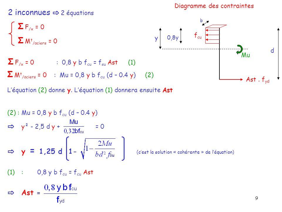 9 2 inconnues ⇨ 2 équations Σ F /x = 0 Σ M t /aciers = 0 f cu d y 0,8y Ast. f yd b Mu Diagramme des contraintes Σ F /x = 0 : 0,8 y b f cu = f su Ast (